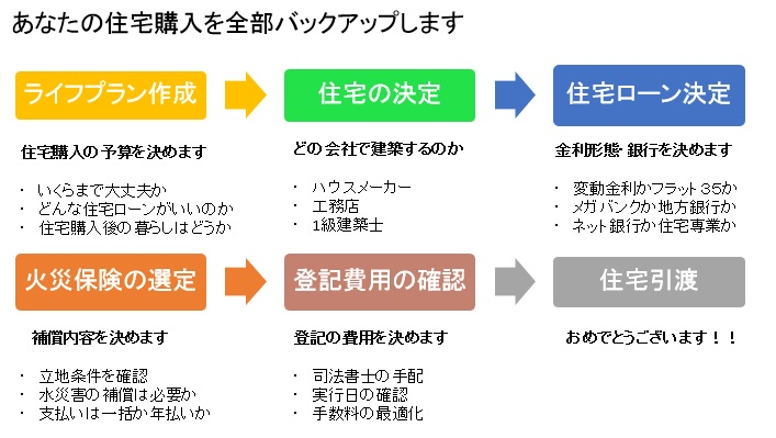 住宅ローン相談 熊本FP